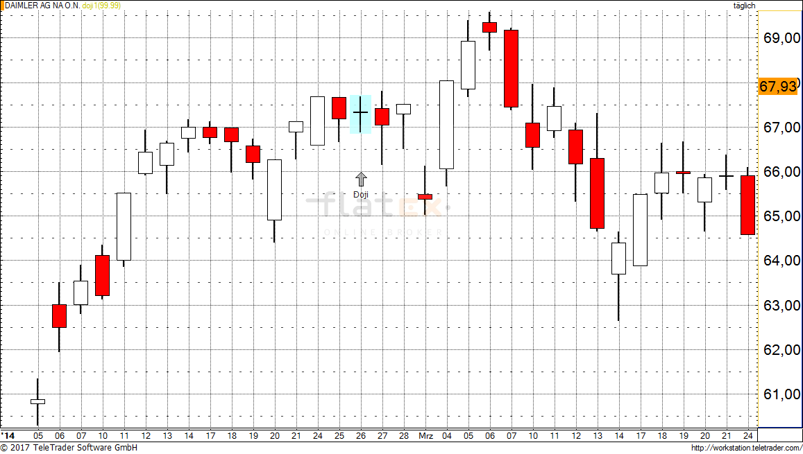 Doji Kerzenformation
